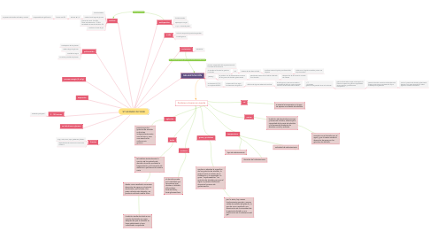 Mind Map: STARCHES IN FOOD
