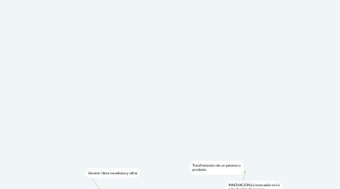 Mind Map: INNOVACION Y CREATIVIDAD