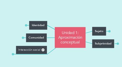 Mind Map: Unidad 1: Aproximación conceptual