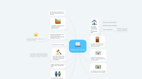 Mind Map: Educación inicial