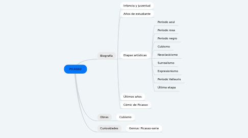 Mind Map: PICASSO
