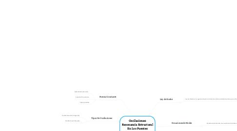 Mind Map: Oscilaciones: Resonancia Estructural En Los Puentes Colgantes