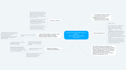 Mind Map: REFLECTIVE TEACHING AND ITS IMPACT  ON FOREIGN LANGUAGE TEACHING.