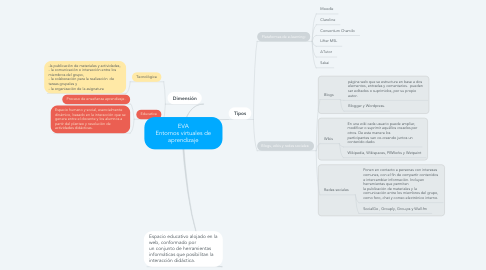 Mind Map: EVA Entornos virtuales de aprendizaje