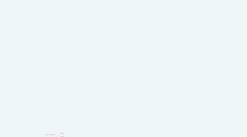 Mind Map: Preparación de Pedidos