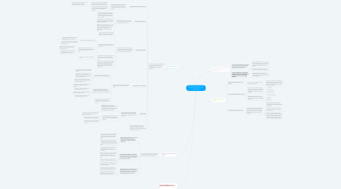 Mind Map: MANEGING EFFECTIVE PROJECTS
