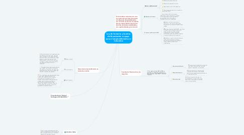 Mind Map: Ley de fomento y fuentes de financiación o apoyo para el emprendimiento en Colombia