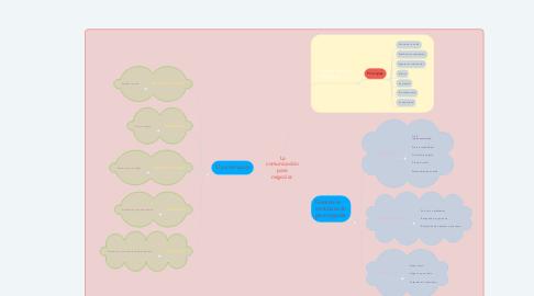 Mind Map: La comunicación para negociar.