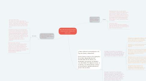 Mind Map: Macroeconomia:Conceptos básicos de la oferta y la demanda