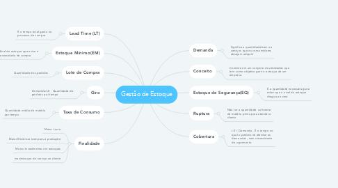 Mind Map: Gestão de Estoque