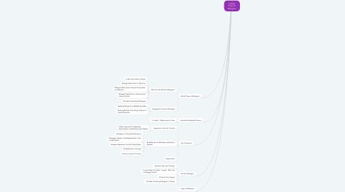 Mind Map: Global Flows of Refugees
