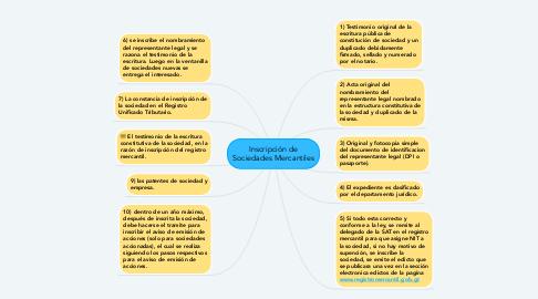 Mind Map: Inscripción de Sociedades Mercantiles