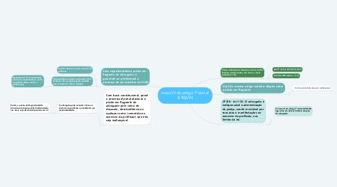 Mind Map: Inciso IV do artigo 7º da Lei 8.906/94