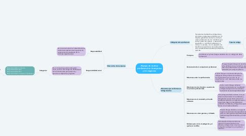 Mind Map: Clasificación de los valores, hábitos, virtudes y vicios