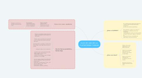 Mind Map: GUÍA DE USO DE LA  PLATAFORMA CANVAS
