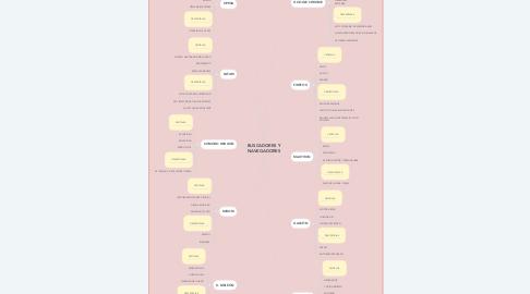 Mind Map: BUSCADORES Y NAVEGADORES