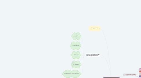 Mind Map: ESTRATEGIAS DE LECTURA