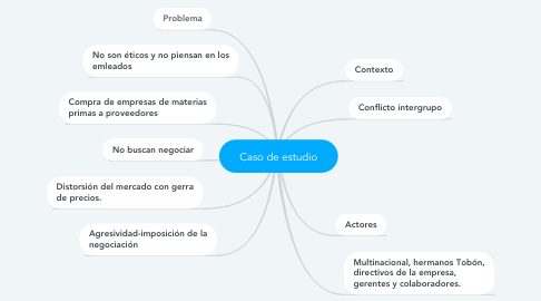Mind Map: Caso de estudio