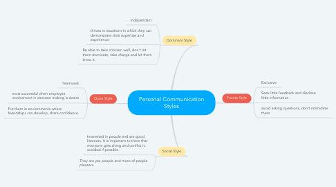 Mind Map: Personal Communication Styles