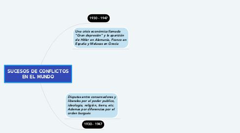 Mind Map: SUCESOS DE CONFLICTOS EN EL MUNDO