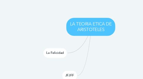 Mind Map: LA TEORIA ETICA DE ARISTOTELES