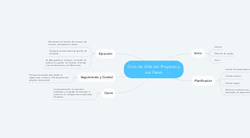 Mind Map: Ciclo de Vida del Proyecto y sus Fases