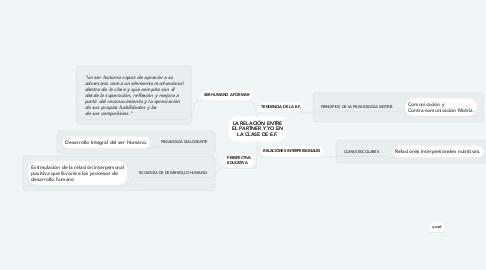 Mind Map: LA RELACIÓN ENTRE EL PARTNER Y YO EN LA CLASE DE E.F.