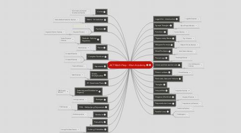 Mind Map: ACT Math Prep - Khan Academy