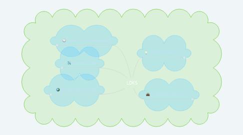 Mind Map: LDKS