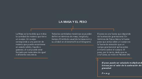 Mind Map: LA MASA Y EL PESO