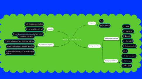 Mind Map: Mendaki Gunung Argapura