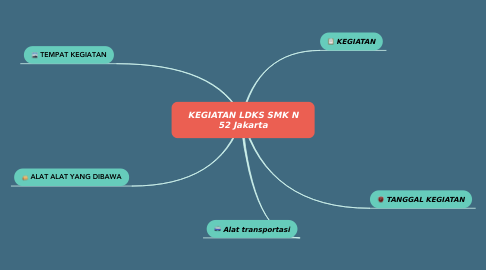 Mind Map: KEGIATAN LDKS SMK N 52 Jakarta
