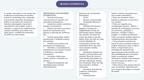 Mind Map: REVISÃO SISTEMÁTICA