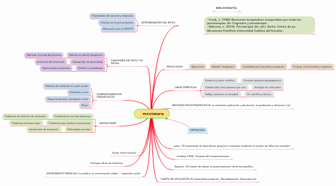 Mind Map: PSICOTERAPIA