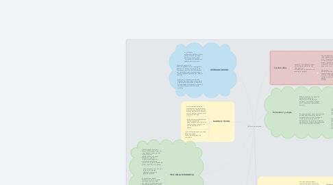 Mind Map: La filosofía renacentista