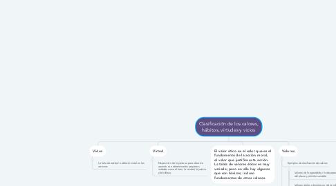 Mind Map: Clasificación de los calores, hábitos, virtudes y vicios