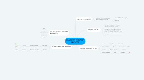 Mind Map: FILOSOFÍA Y CIENCIA NATURAL