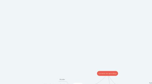 Mind Map: Contextos de aprendizaje
