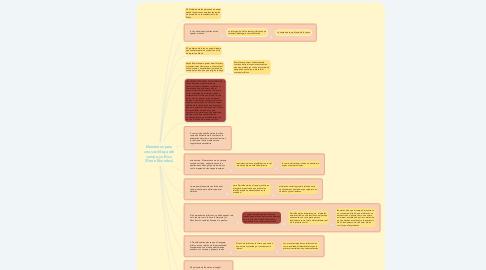 Mind Map: Elementos para una socióloga del campo jurídico (Pierre Bourdieu)
