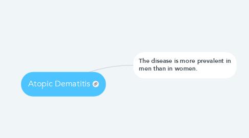 Mind Map: Atopic Dematitis