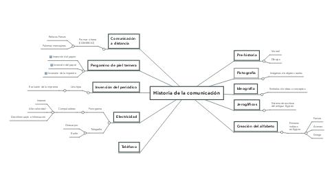 Mind Map: Historia de la comunicación