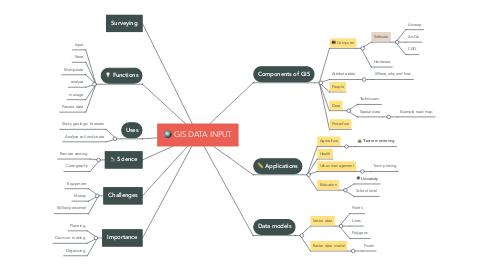 Mind Map: GIS DATA INPUT