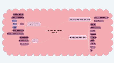 Mind Map: Kegiatan LDKS SMKN 52 Jakarta