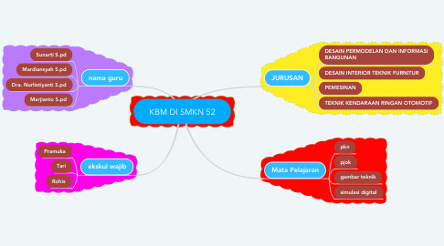 Mind Map: KBM DI SMKN 52