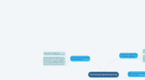 Mind Map: Системный администратор