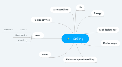 Mind Map: 👩🏼‍🔬Stråling