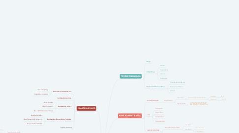Mind Map: KONSEP BIAYA
