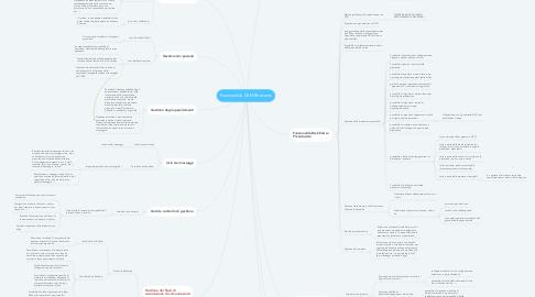 Mind Map: Funzionalità CRM Beecoms