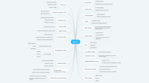 Mind Map: Вилка