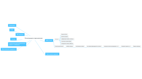 Mind Map: Регистрация в приложении